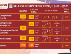 Woww….,Passing Grade PPPK Dikritik, Dikbud Minta Para Guru Belajar